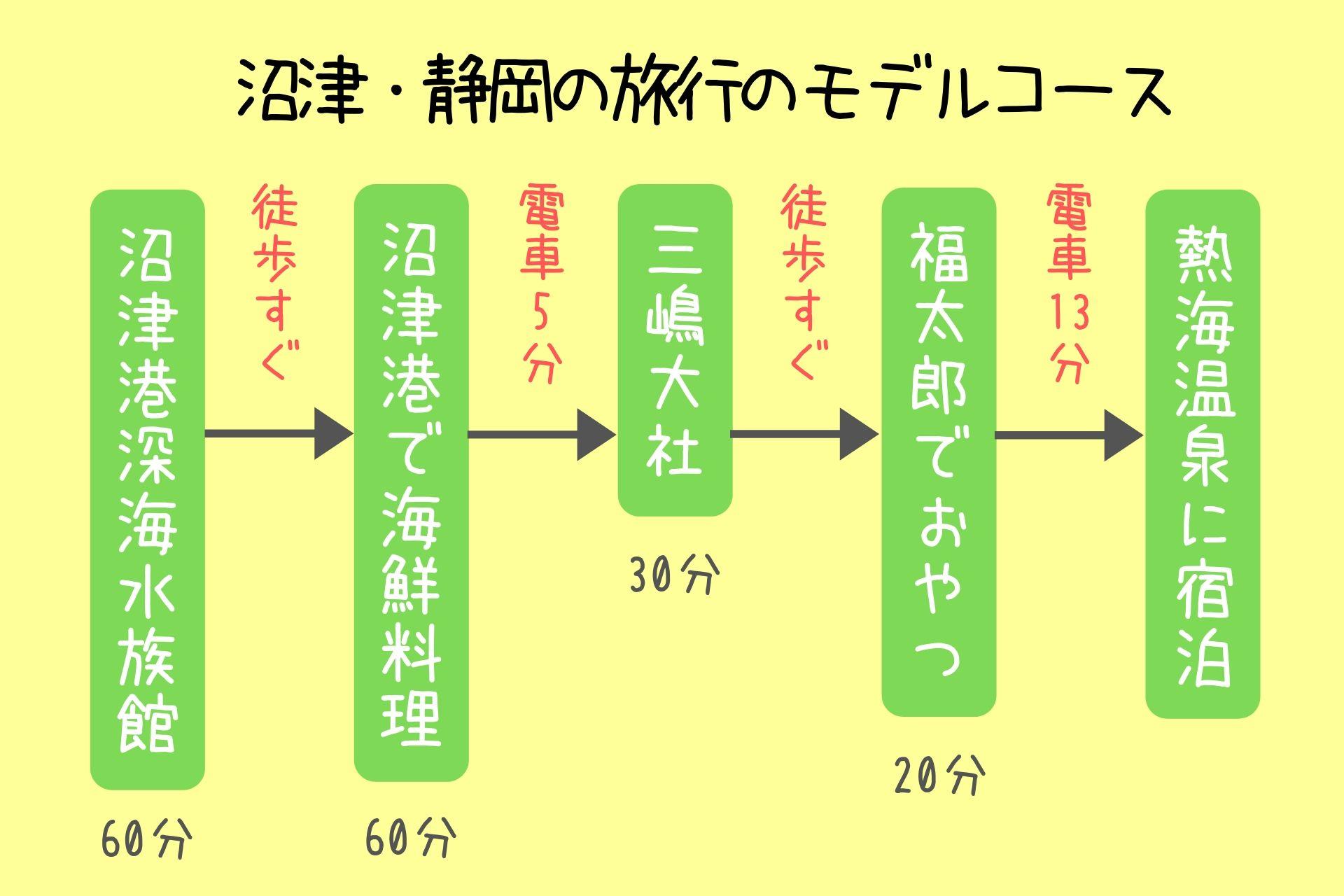沼津・静岡の旅行のモデルコース